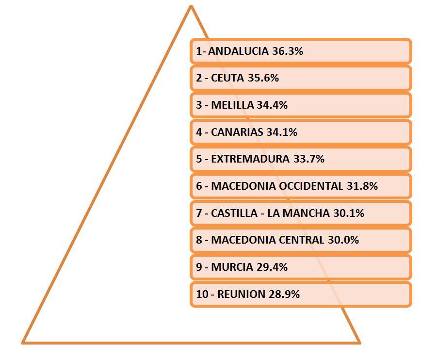 Ranking de regiones europeas con mayor tasa de desempleo