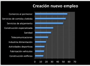 Creación de nuevo empleo tercer trimestre 2014 (en miles de puestos)