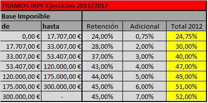 Impuestos en la renta 2014