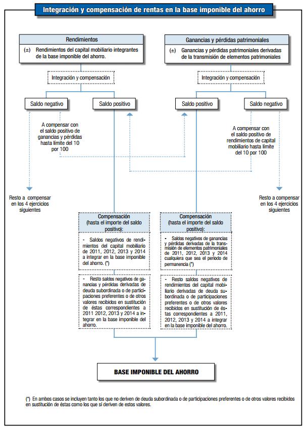 integración y compensación de ganancias patrimoniales en el IRPF
