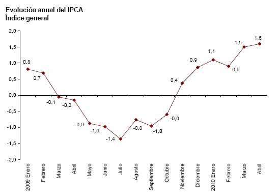 IPCA Adelantado de Marzo