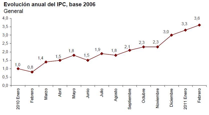IPC adelantado febrero 2011