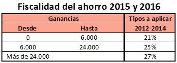 Impuestos para el forex en 2015 y 2016