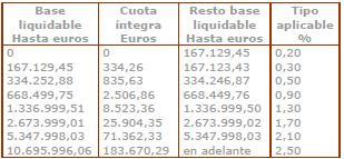 tabla de tipos en el impuesto del patrimonio