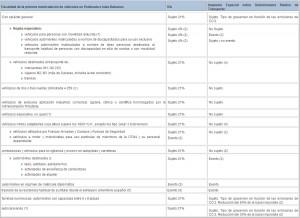 impuesto de matriculacion tablas DGT