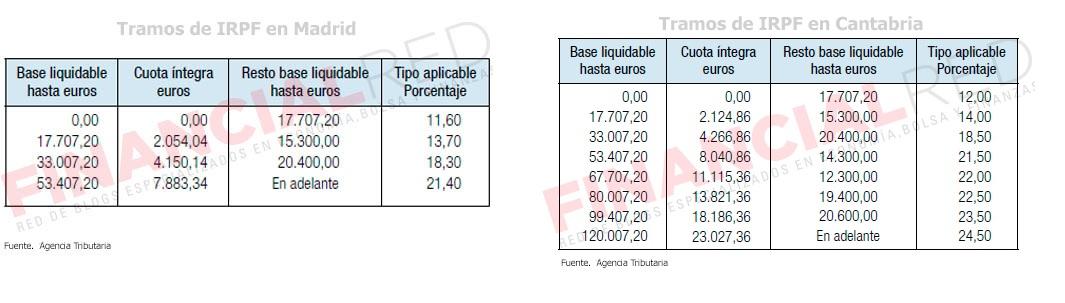 Los tramos de la renta en Madrid y Cantabria