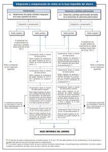 Integración y compensación de las rentas del ahorro en el IRPF