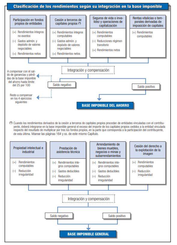 Rendimientos de capital mobiliario según su integración en las rentas del ahorro