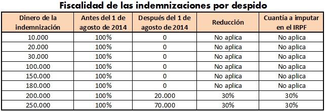 Fiscalidad de las Indemnizaciones en el IRPF