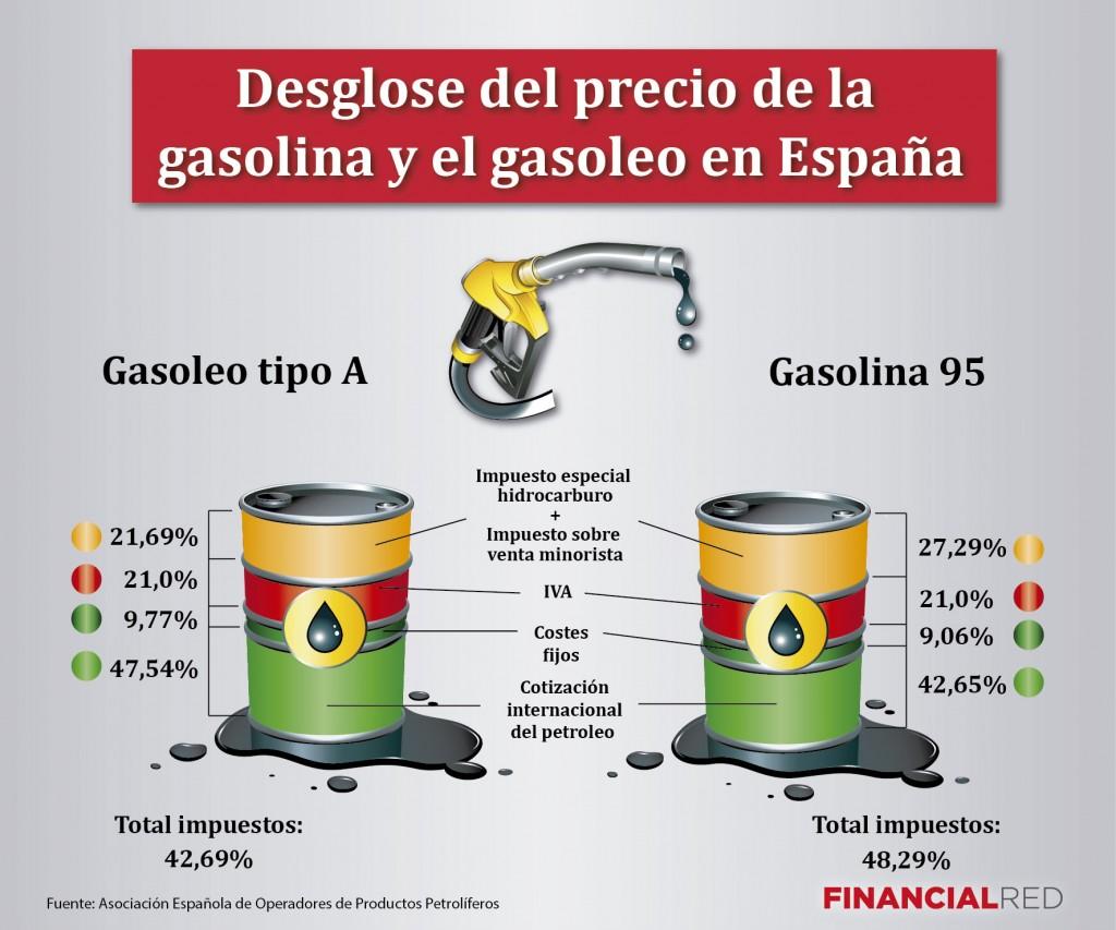 desglose del precio de la gasolina en españa