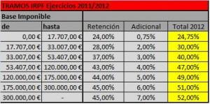 Tablas de IRPF aplicables en la renta 2013