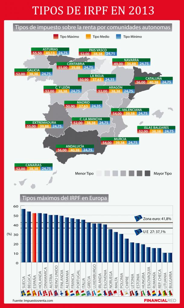 Cu nto irpf se paga en andaluc a declaracion de la renta - Cuanto se paga de plusvalia ...
