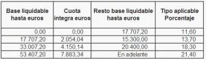 irpf 2014 tramo autonomico madrid
