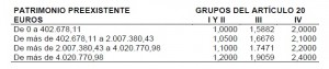 cuota tributaria patrimonio impuesto donaciones