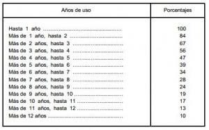 Impuesto de transmisiones patrimoniales tabla coche