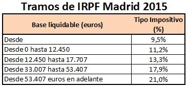 Tipos de IRPF en la Madrid en la Renta 2015