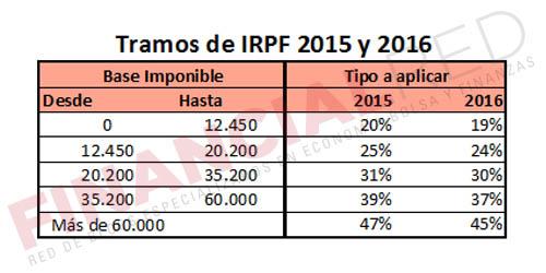 Tramos de IRPF en 2015