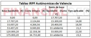 tablas autonomicas irpf Valencia