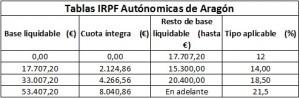 tablas de IRPF en Aragon