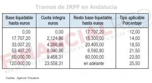 Tablas de IRPF que se aplican en Andalucía