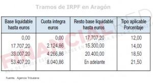Tablas de IRPF que se aplican en Aragón