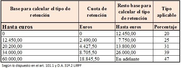 Tipo de retenciones de IRPF en 2015