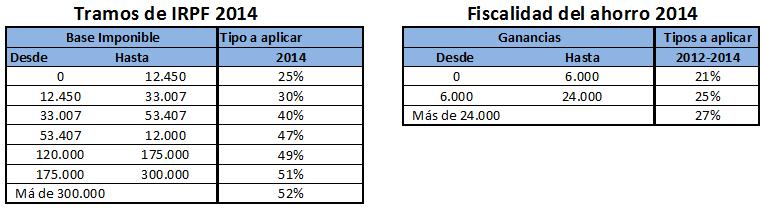 Fiscalidad de los planes de pensiones en la renta 2014