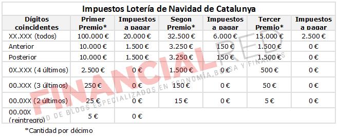impuestos-loteria-catalana