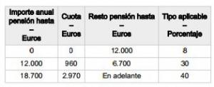 Impuesto sobre la Renta de No Residentes Pensiones