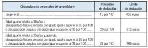 deduccion-por-alquiler-de-vivienda-habitual-valencia-renta-2013