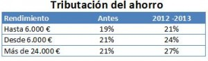 Tributación de los dividendos en la renta 2014