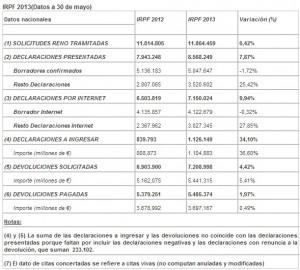 Datos-renta 2013