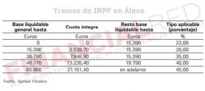Tablas de IRPF en Álava