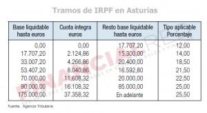Tablas de IRPF para Asturias