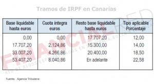 Tablas de IRPF en Canarias