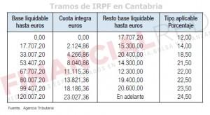 Tablas de IRPF en Cantabria