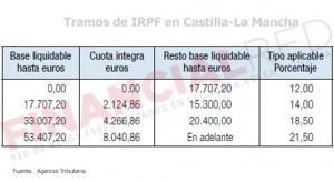 IRPF en Castilla-La Mancha
