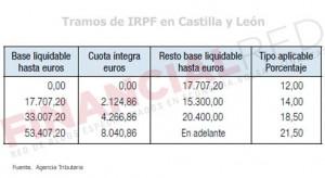Tablas de IRPF en Castilla y León