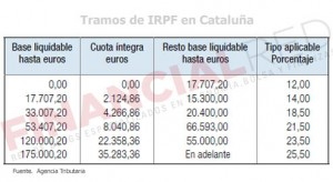 Tablas de IRPF en Cataluña
