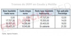 Tablas de IRPF en Ceuta y Meilla