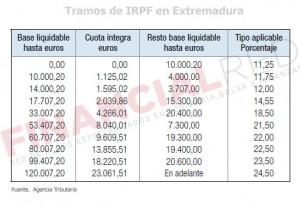 Tablas de IRPF en Extremadura