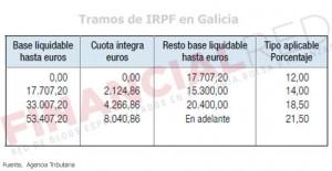 Tablas de IRPF en Galicia