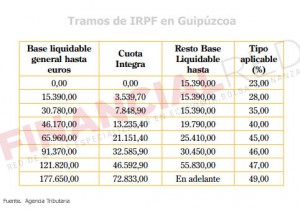 Tablas de IRPF en Guipúzcoa