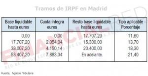 Tablas de IRPF en Madrid