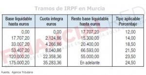 Tablas de IRPF en Murcia