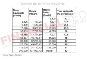 Tabla de IRPF en Navarra