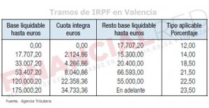 Tablas de IRPF en Valencia