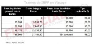 Tablas de IRPF en Vizcaya