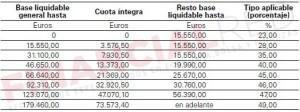 Tipos de IRPF en Alava Renta 2014