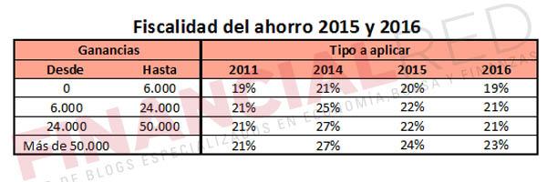 Comparativa de la fiscalidad del ahorro desde 2011